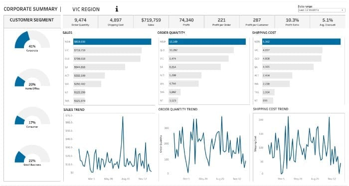 Best Tableau Sales Dashboard Examples