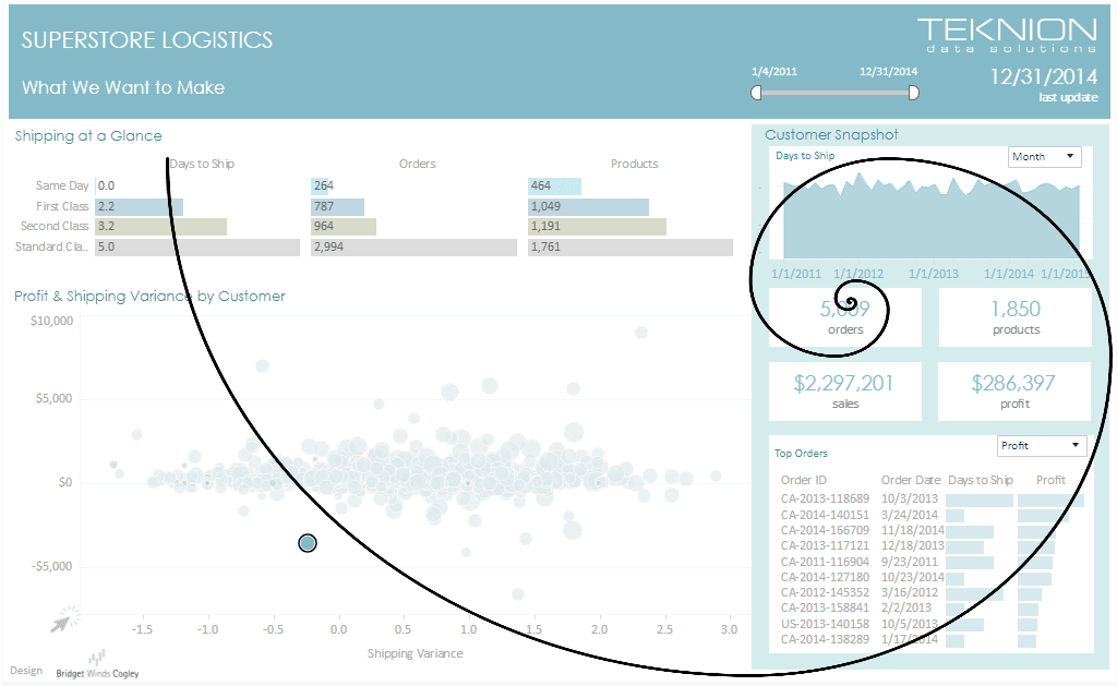 Tableau Dashboard Examples with Data