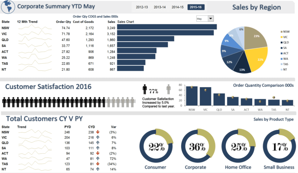 Tableau Dashboard Best Practices Based on Worst Dashboards