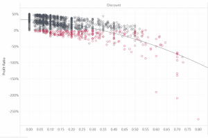Polynomial Regression What If Analysis in Tableau