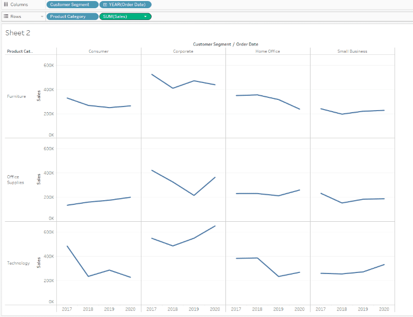 Dimension vs Measure in Tableau