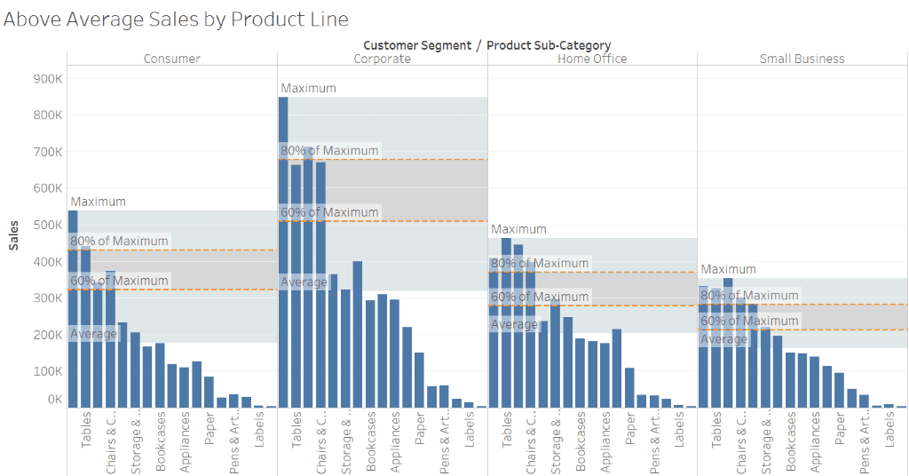 How to Add Reference Line Tableau