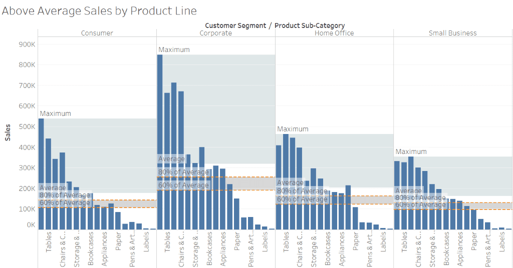 Reference Lines in Tableau