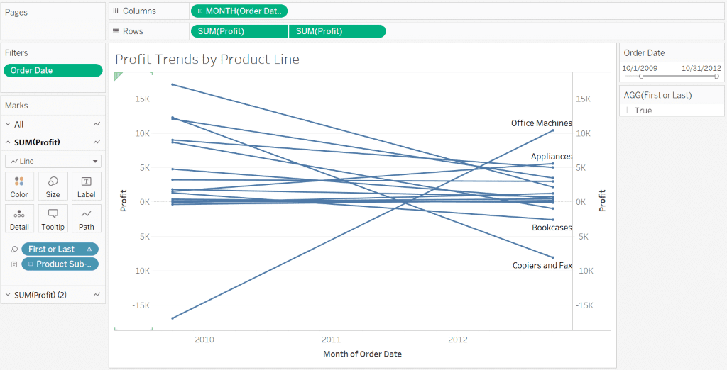 Slope Chart in Tableau