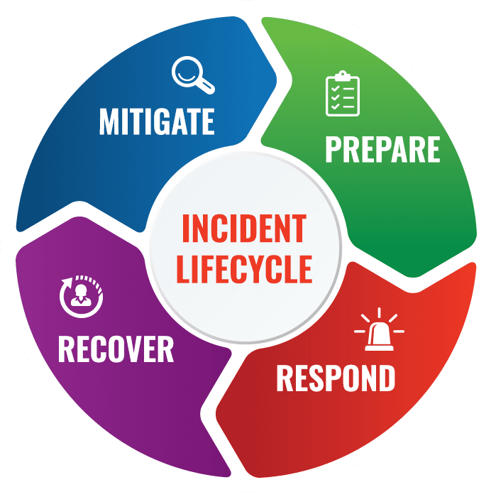 incident-lifecycle